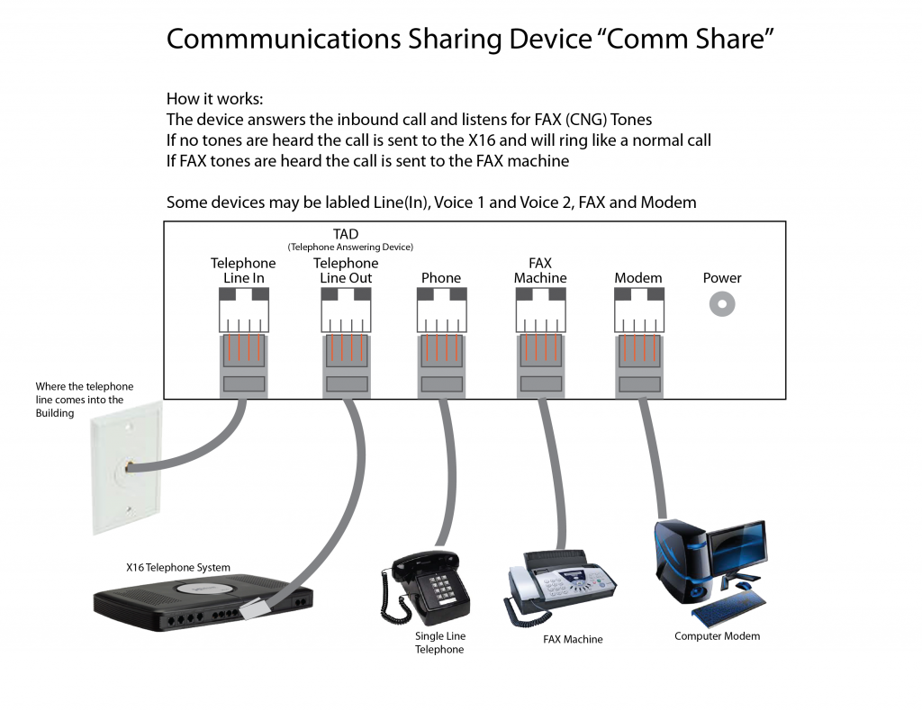 Communications Sharing Device: How it Works | XBLUE.com